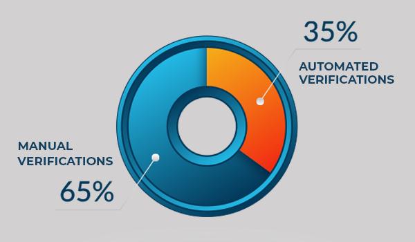 Employment Verification Automation