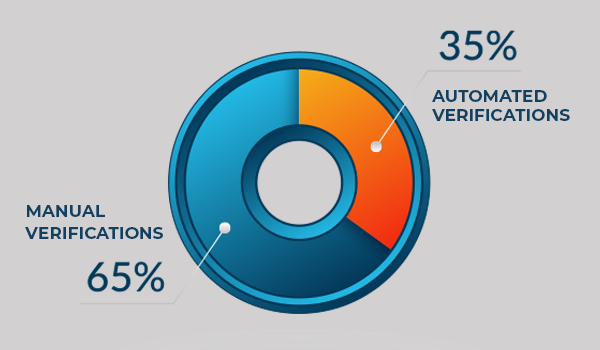 35 and 3: How 35% of Verification Automation Is Done With 3% of Your Labor