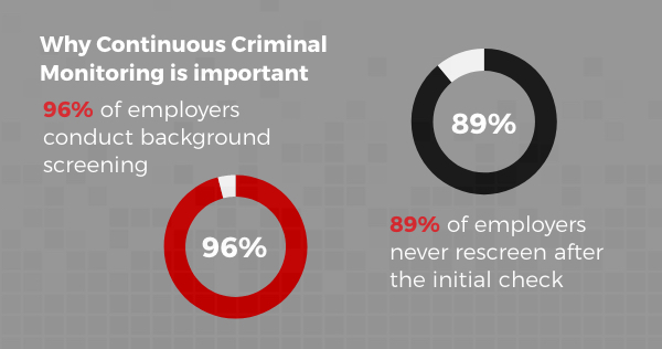 Infographic: Why Real-Time Criminal Monitoring Matters